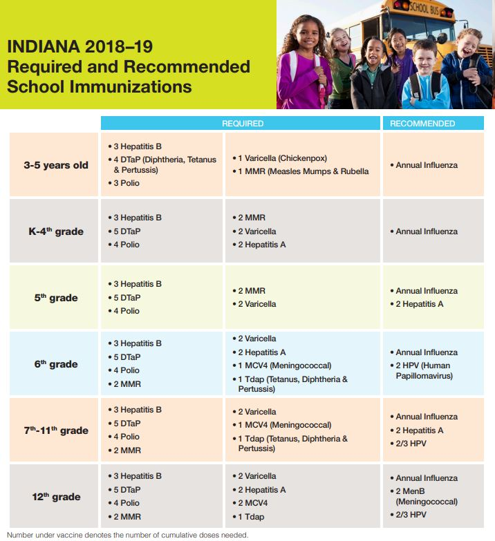 CHART OF IMMUNIZATIONS FOR 18-19